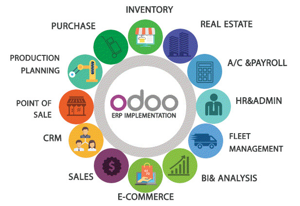 Odoo modules Lebanon