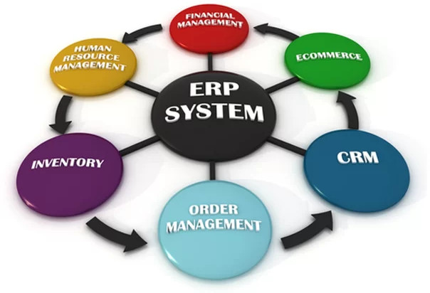 What is ERP - What is Enterprise Resource Planning